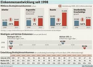 Netto Lohn Berechnen : lohnkluft in sterreich w chst rapide arbeitsmarkt wirtschaft ~ Themetempest.com Abrechnung