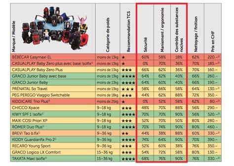 siege auto meilleur crash test crash test siege auto groupe 2 3 100 images test du