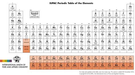 Descargar tabla periodica quimica descargar tabla peridica para imprimir historia de la tabla periodica 2 clasificacion de los elementos quimicos por bloque 5 urtaz Image collections
