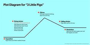 30 Three Little Pigs Plot Diagram