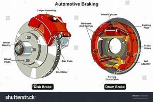 Common Automotive Braking System Infographic Diagram Stock