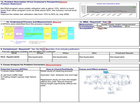a3 problem solving template lean manufacturing six sigma a3 and dmaic improving the problem solving culture at lean