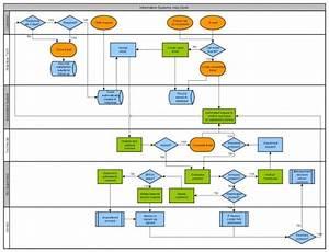 Swimlane Diagram In Visio