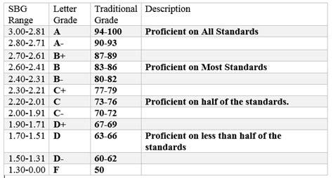rubric  grading scale  grade history class