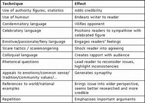 Health Promotion Essay Funny Things To Write A Persuasive Essay About Sample Essays For High School Students also My English Class Essay Things To Write A Persuasive Essay About Custom Bibliography Writer  Learning English Essay Example