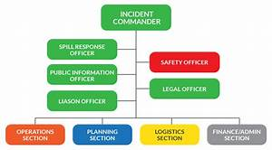 7 Best Images of Incident Command System Flow Chart - ICS ...
