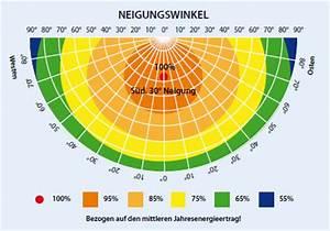 Winkelgrad Berechnen : photovoltaik ausrichtung rechner dynamische amortisationsrechnung formel ~ Themetempest.com Abrechnung