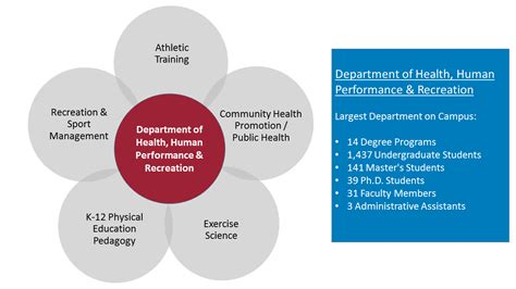 health human performance  recreation university