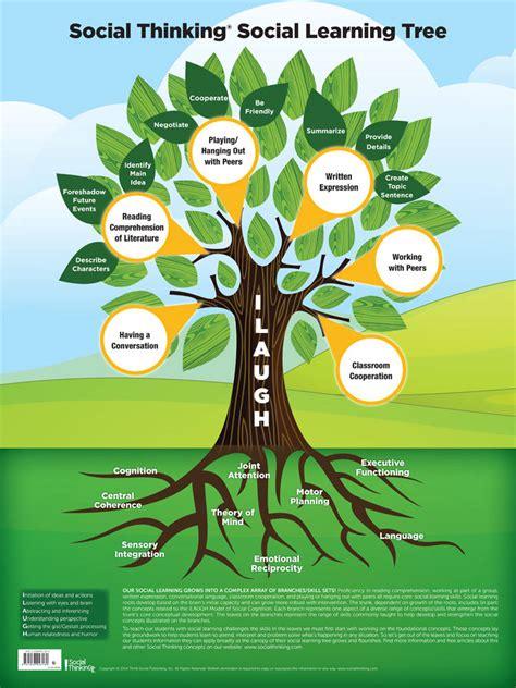 socialthinking social thinking social learning tree poster