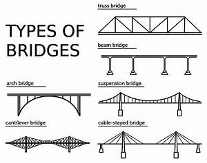 Lesson 3 On Civil Engineering  Building Bridges  October