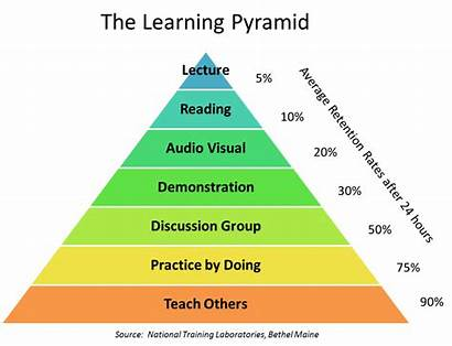 Learning Knowledge Pyramid Adult Power Styles Learn