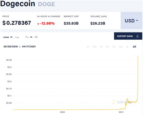 Why Dogecoin Is Now Running With The Big Dogs Of ...