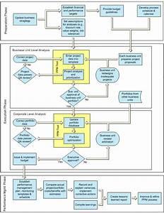 Best Practice Project Portfolio Management Processes