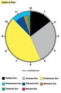 Montessori Clock of Eras Lesson