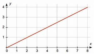Quadratische Funktion Berechnen : aufgabenfuchs funktionen ~ Themetempest.com Abrechnung