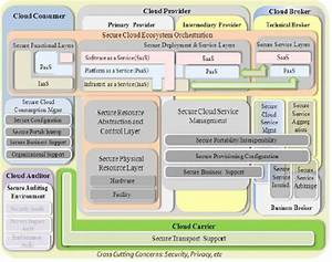 Cloud Computing Security Reference Architecture  4