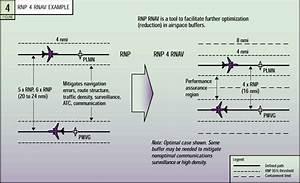 Figure 4  Rnp 4 Rnav Example