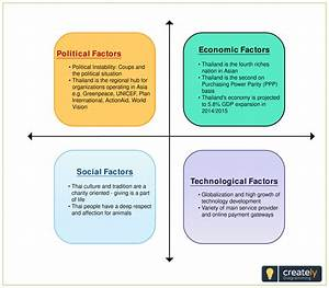 Pest Analysis Diagram To Edit Online And Download  Click