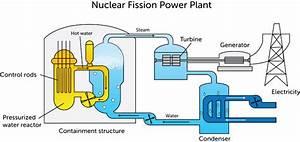 Explanation Diagrams Of Fission : nuclear energy ck 12 foundation ~ A.2002-acura-tl-radio.info Haus und Dekorationen