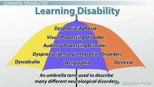 learning disabilities how to identify children with a 814 | Types Of Learning Disabilities Umbrella