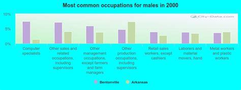 bentonville arkansas ar  profile population maps