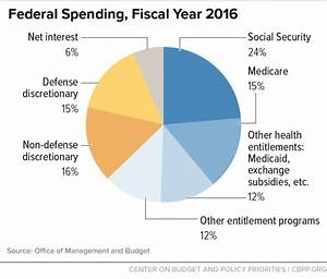 Policy Basics: Introduction to the Federal Budget Process ...