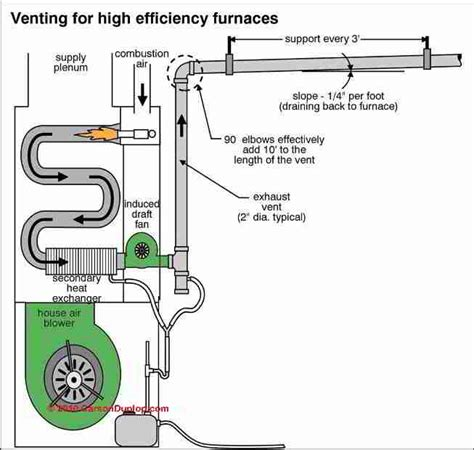 guide  side wall vent chimneys flues direct venting