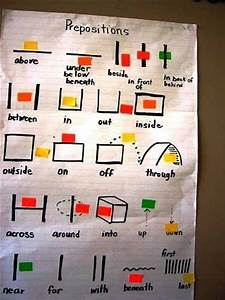 41 Best Images About K G A 1 Common Core  Positional Words