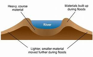 How is a waterfall formed bitesize famous waterfall 2018 bbc ks3 bitesize geography plate tectonics revision page 2 ccuart Image collections