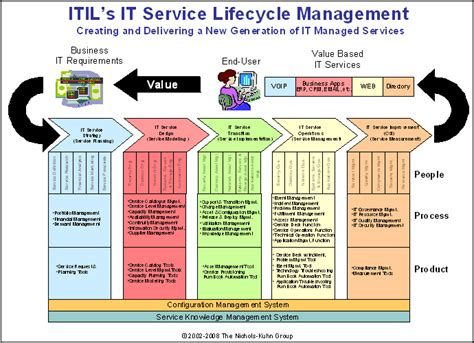 itils  service lifecycle    silos
