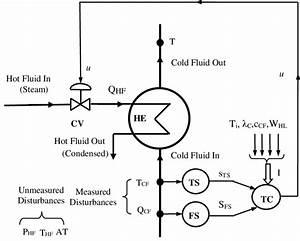 Feedforward Control Of Temperature  He