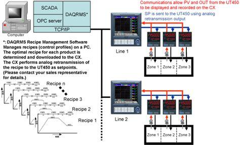 zone furnace temperature  manufacture  graphite electrodes yokogawa electric corporation