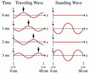Solved: To Understand Standing Waves, Including Calculatio ...