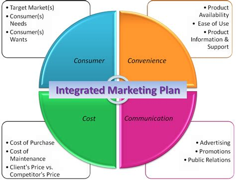 Marketing Plan by Topic 8 Integrated Marketing Communications Marketing