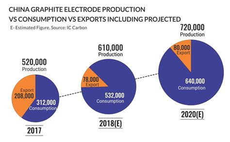 china ge production  consumption  export steel news