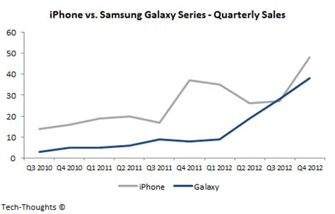 samsung vs iphone sales samsung s galaxy series may overtake apple s iphone in