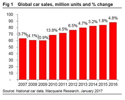 toyota sales worldwide 2016 was a record breaking year for global car sales and