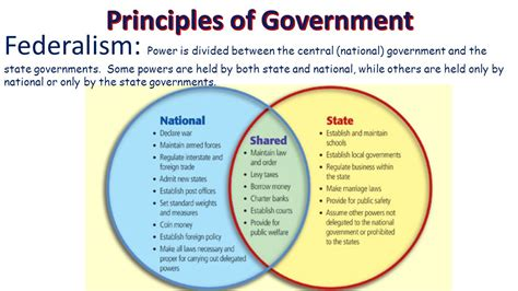 Principles Of Government  Ppt Video Online Download