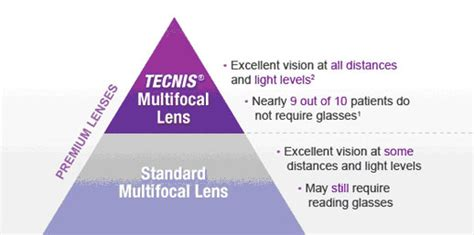 intraocular lenses orange county iols orange county