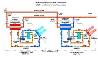 Pictures of Operation Of Air Source Heat Pump