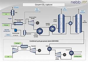 Concept Study  The Cesam Process