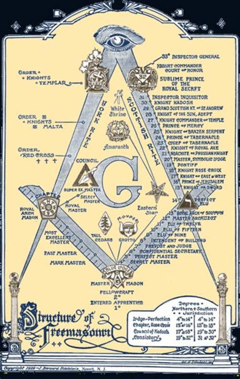 illuminati and masons 5 elite secret societies revealed slapped ham