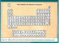 tabla periodica metales nobles gallery periodic table tabla periodica de lewis completa choice image periodic