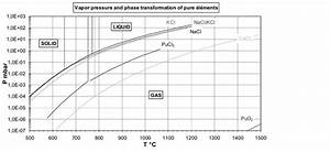 Vapor Pressure Of Pure Elements And Phase Domains Of