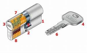 Sicherheits Schließzylinder Test : t rschloss aufbau ~ Eleganceandgraceweddings.com Haus und Dekorationen