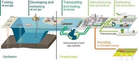 closer    worlds  biggest oil companies