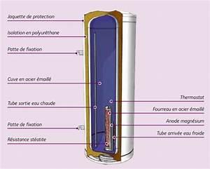 Chauffe Eau Electrique Leroy Merlin : ballon deau chaude 300l atlantic id e ~ Dailycaller-alerts.com Idées de Décoration