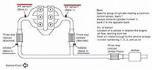 Oxygen O2 Fuel  Air Ratio Sensor Locations 2005 Se Auto