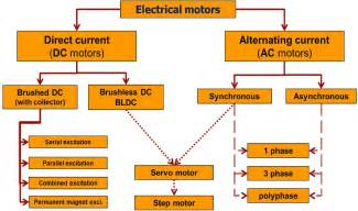 Types Of Electric Motor by Subsea Motors Nebb