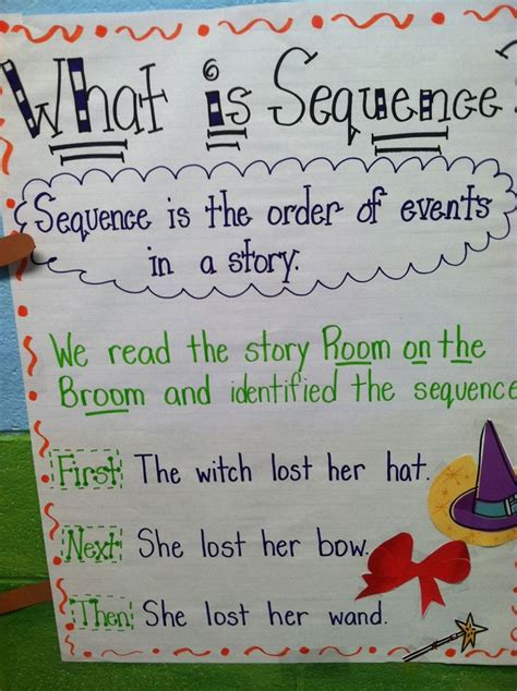 Sequence Anchor Chart  Anchor Charts Pinterest
